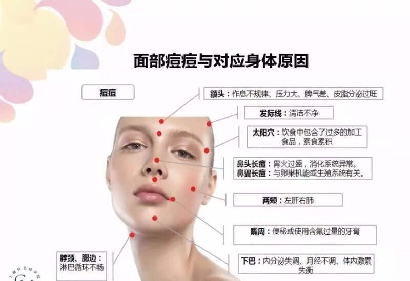 脸上长痘与哪些身体问题有关