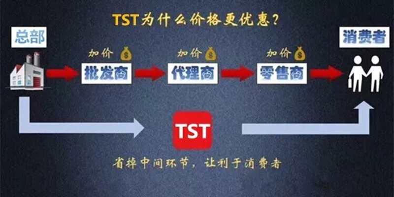 TST代理模式