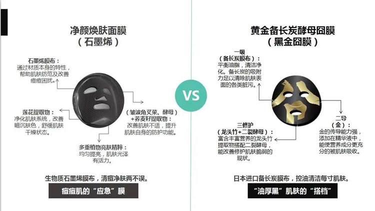 TST石墨烯面膜和备长炭囧膜的区别